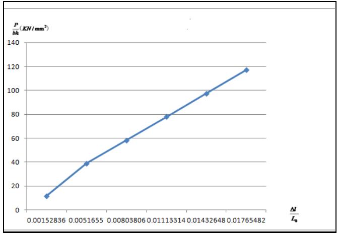Đồ thị ứng suất-biến dạng ở nhiệt độ thường