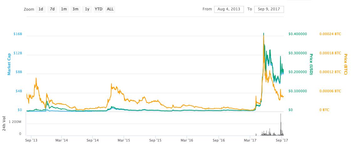 XRP 最初の価格のピーク