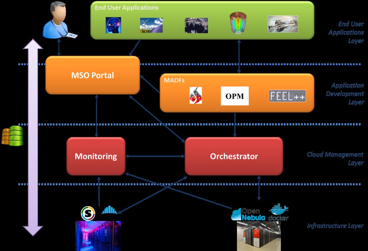 Les couches de l'e-infrastructure MSO4SC