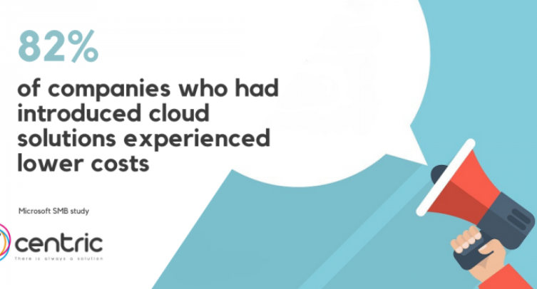 Companies utilizing cloud solutions saw reduced costs.