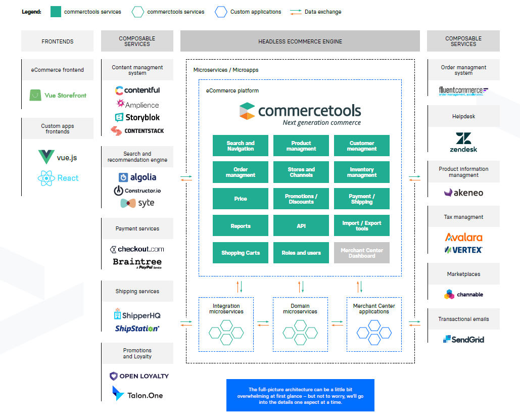 composable commerce reference architecture