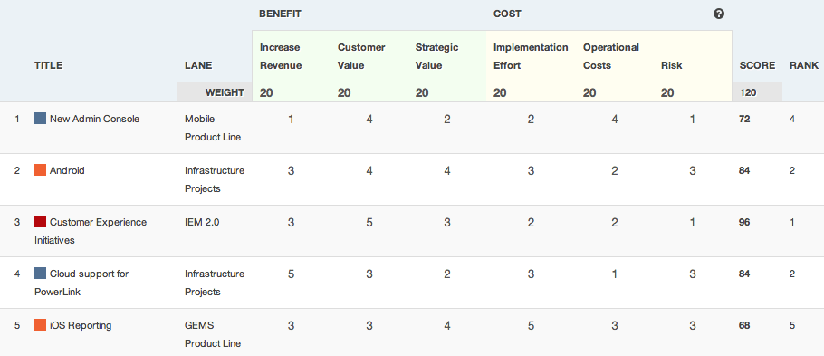 ProductPlan's Planning Board Prioritization Framework