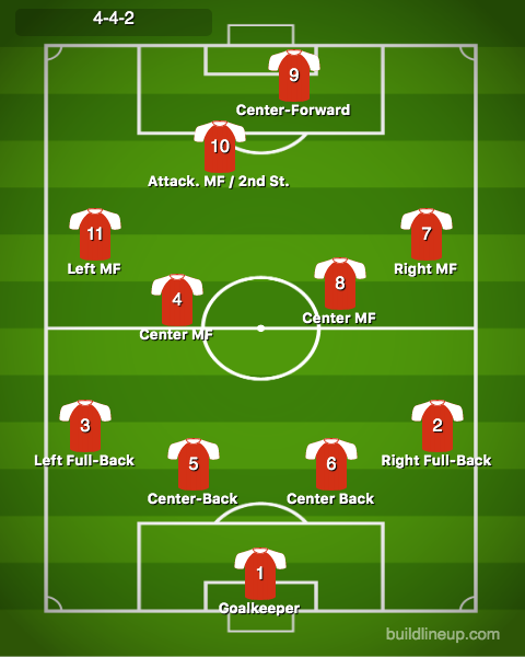 4-4-2 formation and numbers with second striker