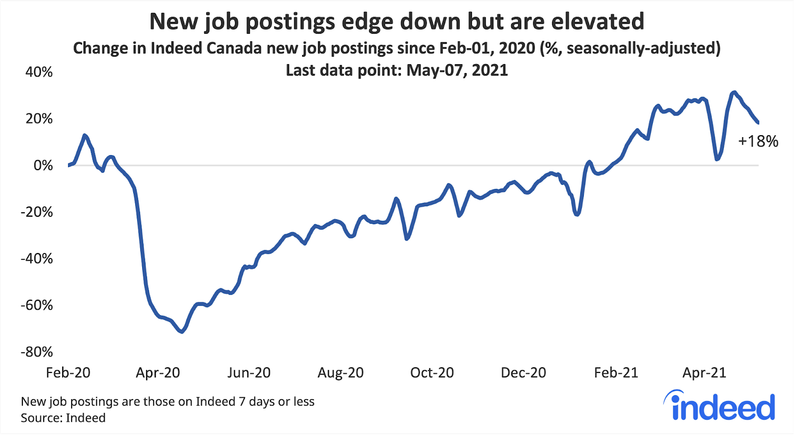 """Line graph titled """"New postings edge down but are elevated."""""""