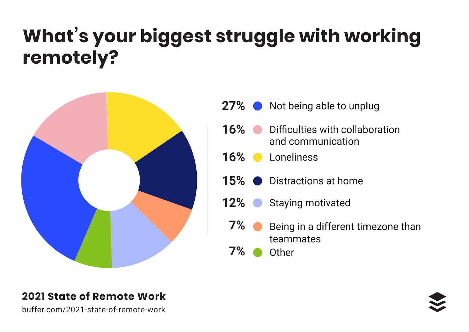 remote work statistics have changed in 2021