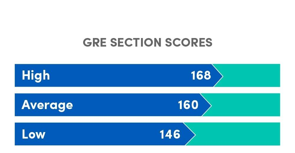 Bar graph indicating the High (168), Average (160) and Low (148) GRE Quantitative section score of incoming students to the MS MIS program, 2014-2019.