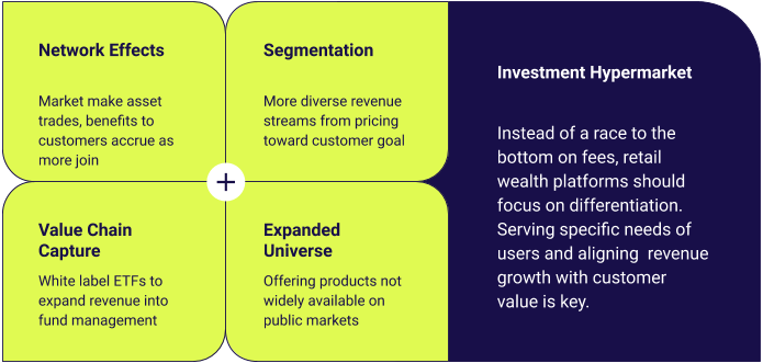 How Retail Investment Platforms can Evolve