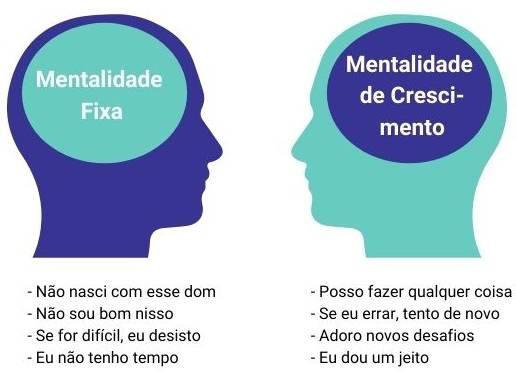 Ilustração demonstrando as frases comuns às pessoas de Mentalidade Fixa x Mentalidade de Crescimento.