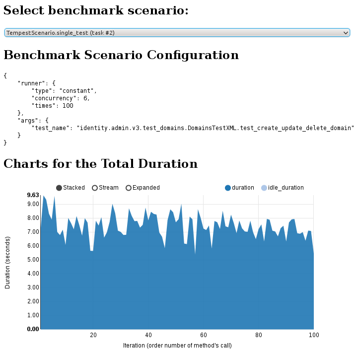 screenshot of benchmark test for six active users