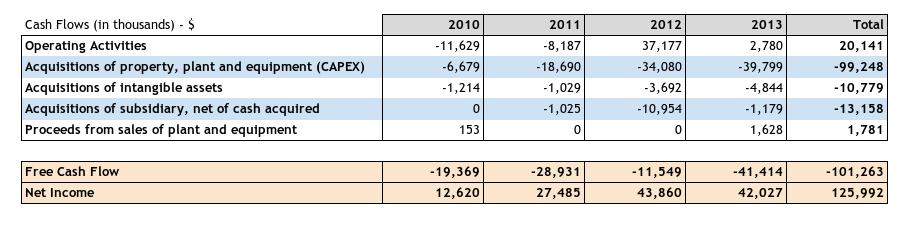 Cash Flows vs Net income.png