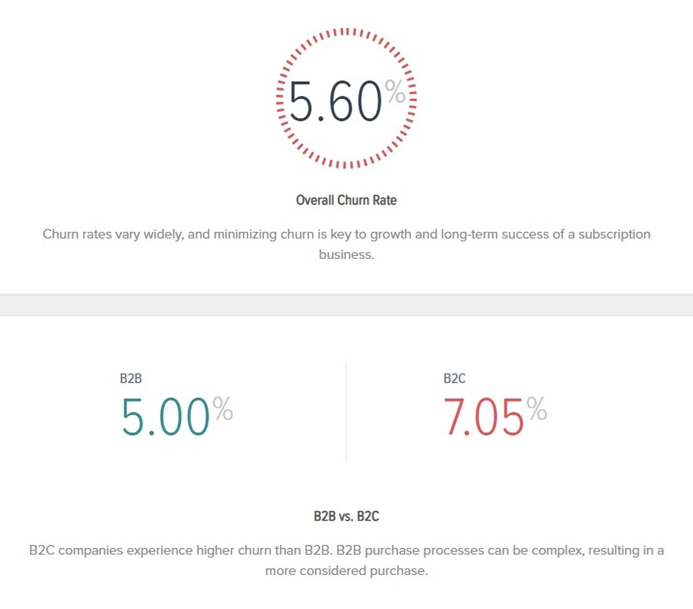 Overall churn rate example