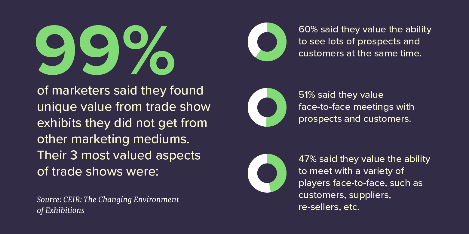 99% of marketers said they found unique value from trade show exhibits