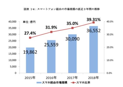 スマートフォン経由の市場規模推移