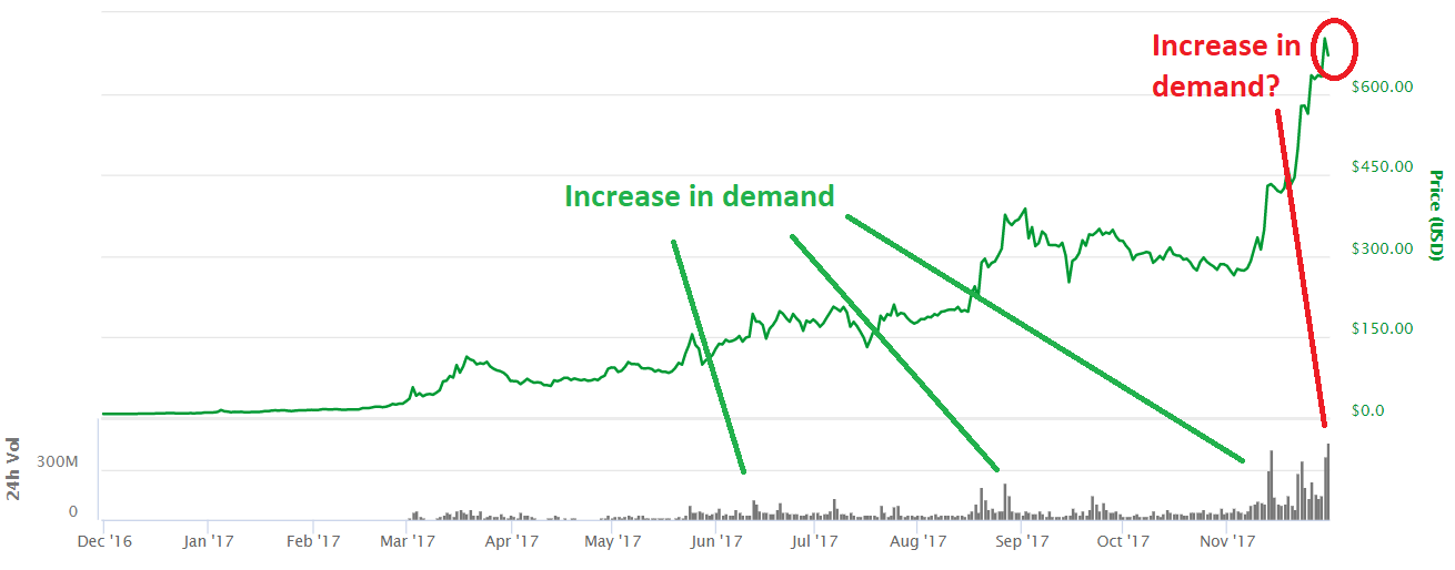 One Year Chart for Dash