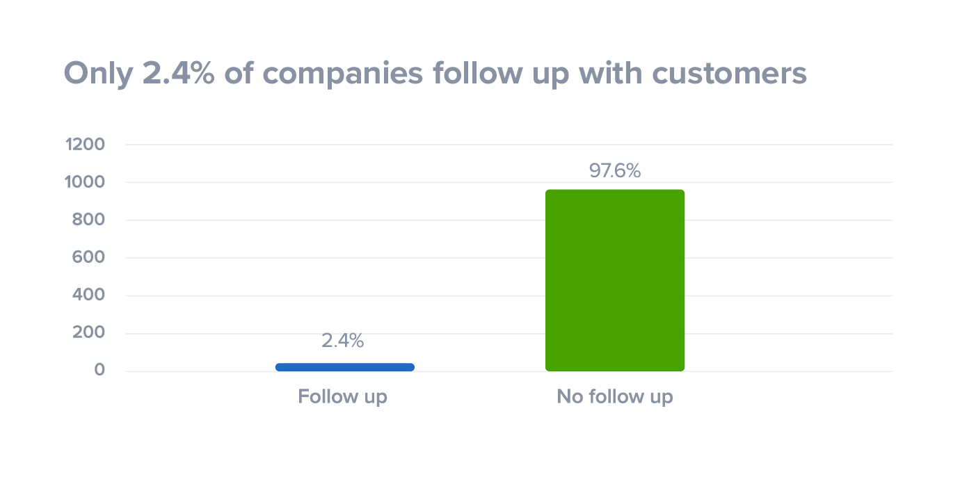 Very few companies send a follow up email