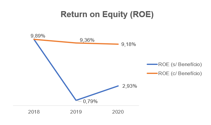 Retorno sobre patrimônio líquido (ROE - Return On Equity) com benefício fiscal (laranja) e sem benefício fiscal (azul).