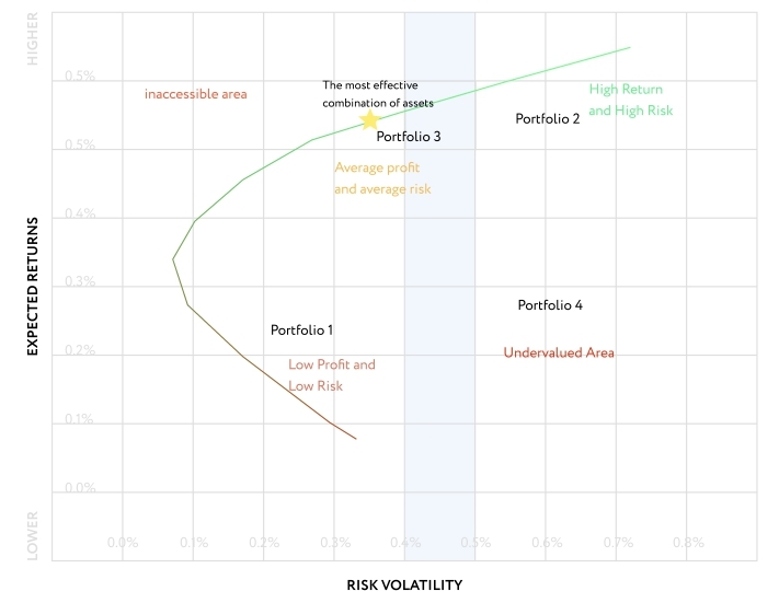 Frontier Curve | Modern Portfolio Theory for Cryptocurrency | Mudrex Blog