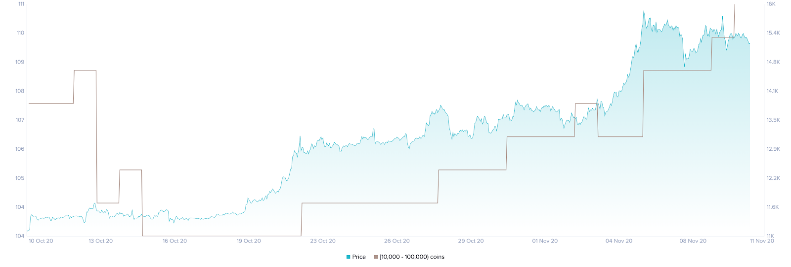 Bitcoin whales in buying frenzy while prices consolidate