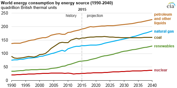 Image result for world energy consumption by energy source