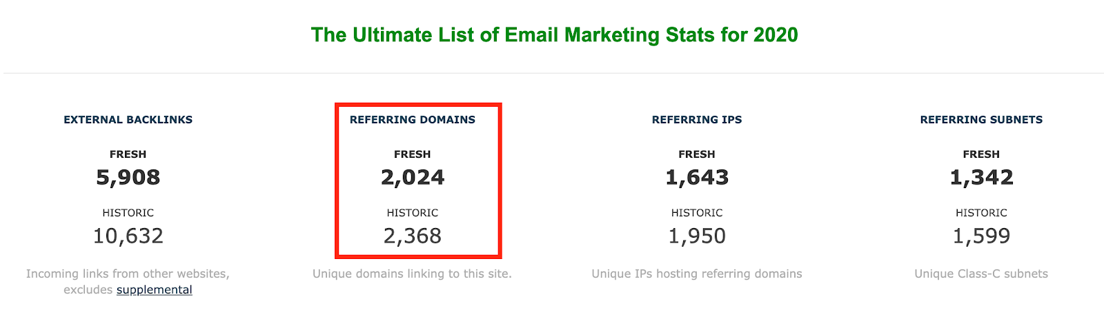 The Ultimate List of Email Marketing Stats for 2020