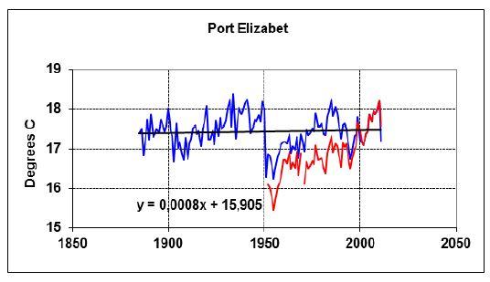 Port Elizabeth 2012 2013.JPG