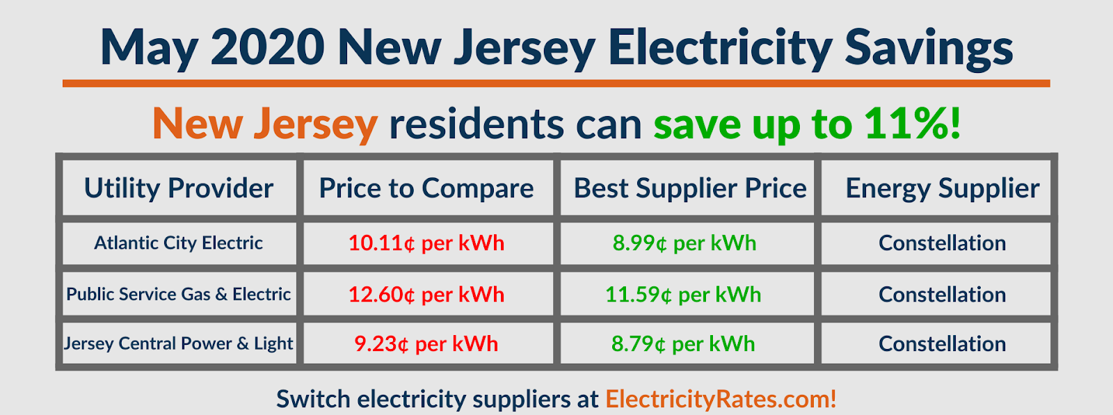 Graphic depicting May 2020 New Jersey savings by utility