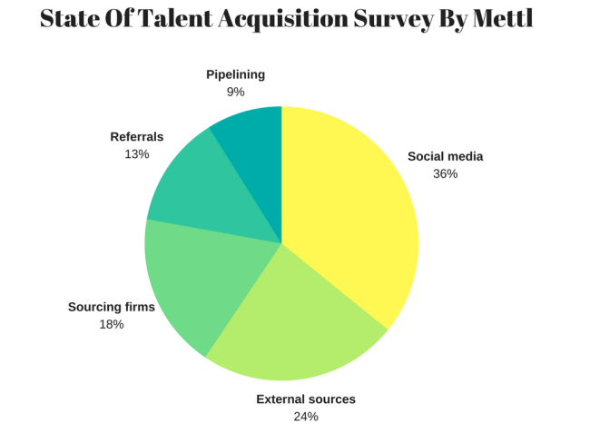 Article: The top 3 Talent Acquisition trends for 2018 — People Matters