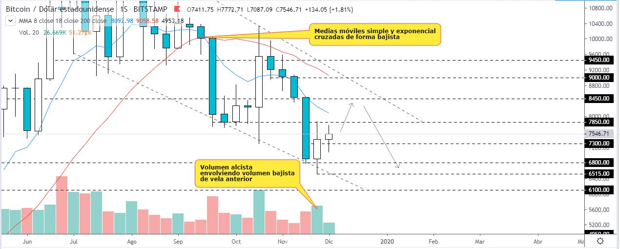 Análisis técnico de Bitcoin sobre el gráfico en temporalidad semanal