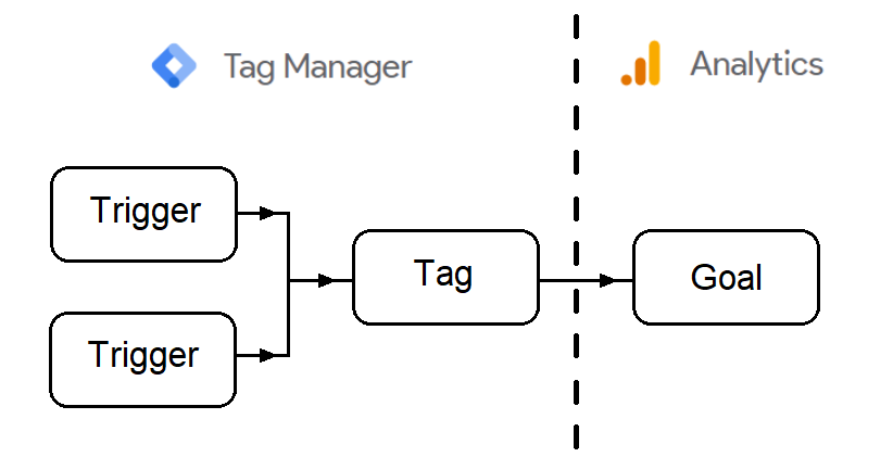Image showing triggers funelling to a tag in Tag Manager, which matches to a goal in Analytics