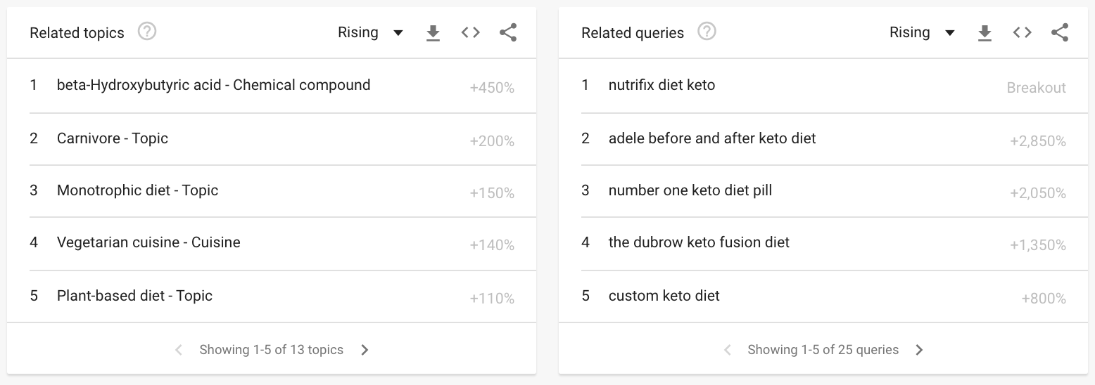 google trending topics