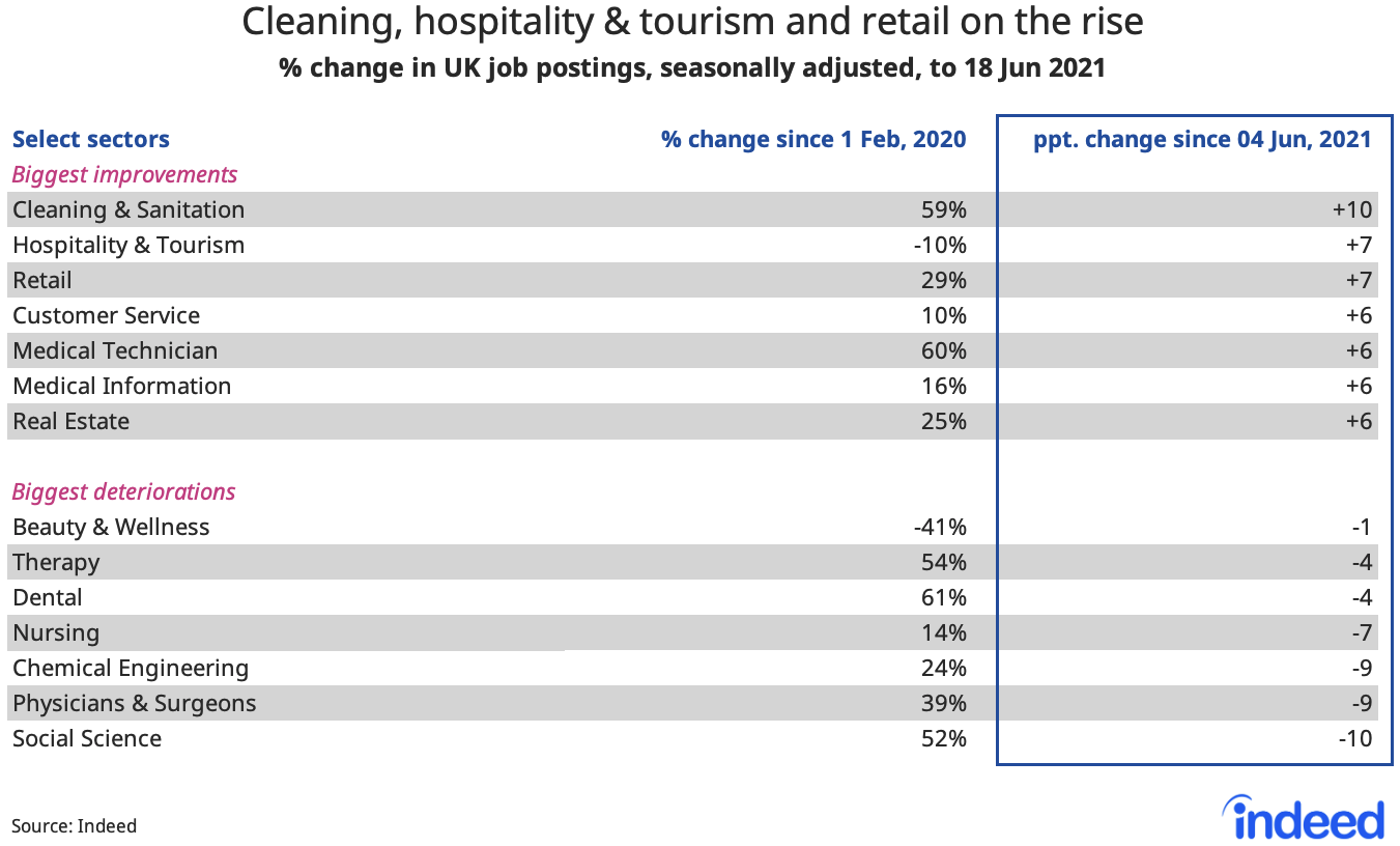 """Table titled """"Cleaning, hospitality & tourism and retail on the rise."""""""
