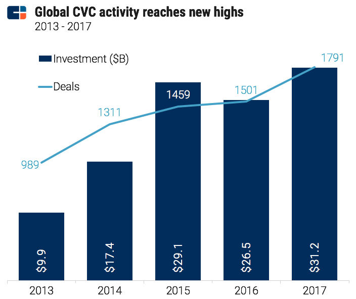 Corporate Venture Capital is Growing, Here's Why Relationships Matters