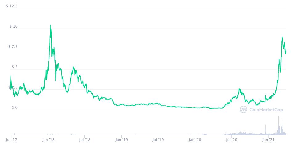 График цены BNT с момента старта продаж монеты