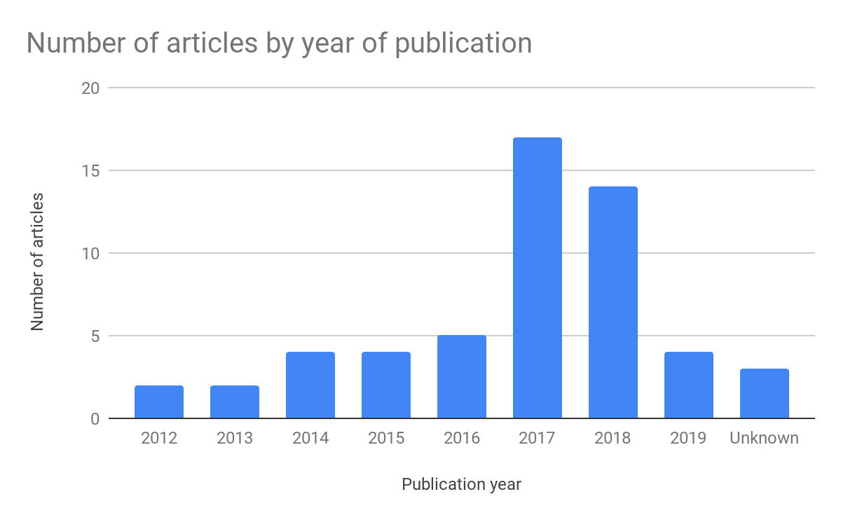 chart showing the publish date of posts that earned the most links.
