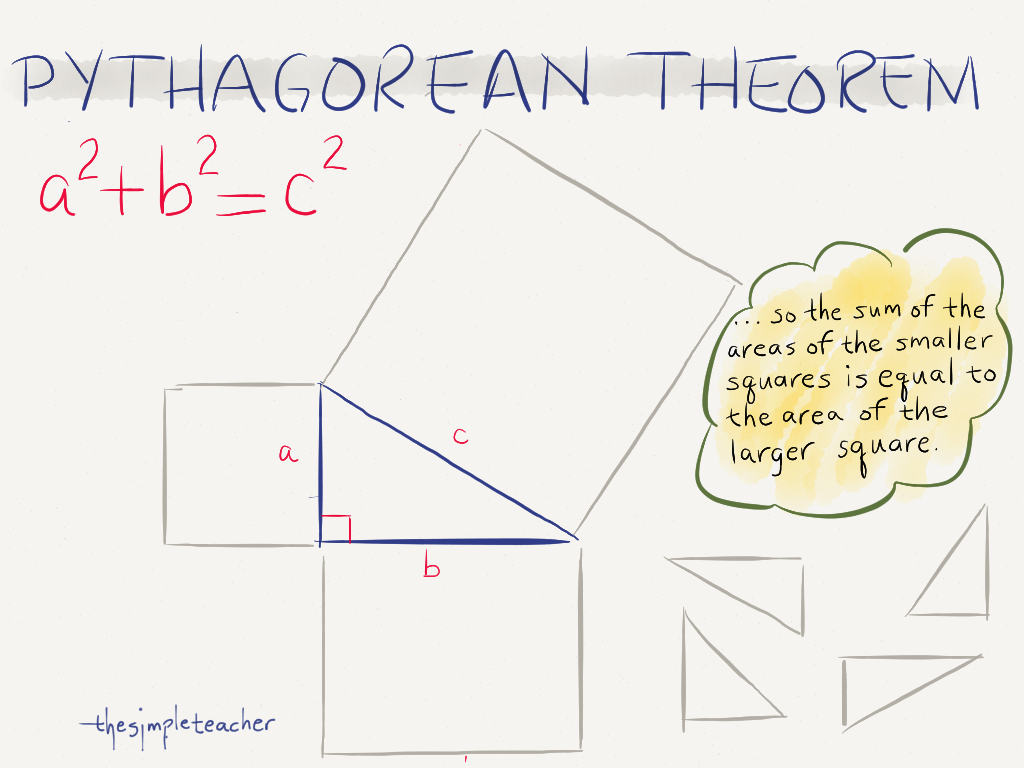 The image shows the Pythagorean Theorem.
