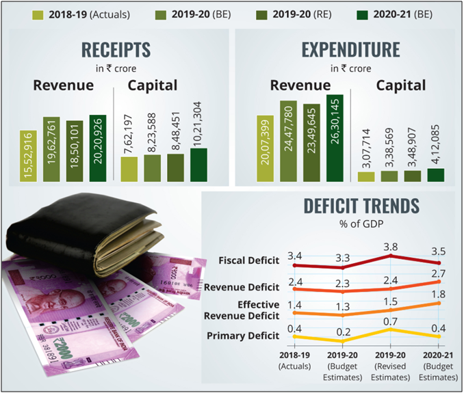 Revenue and Expenditure from 2018-21 in Indian Economy