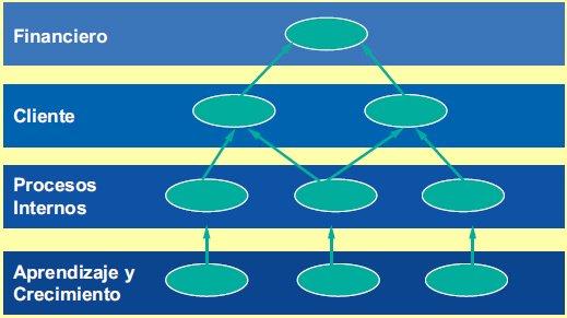 Modelo de Planeación Mapa estratégico