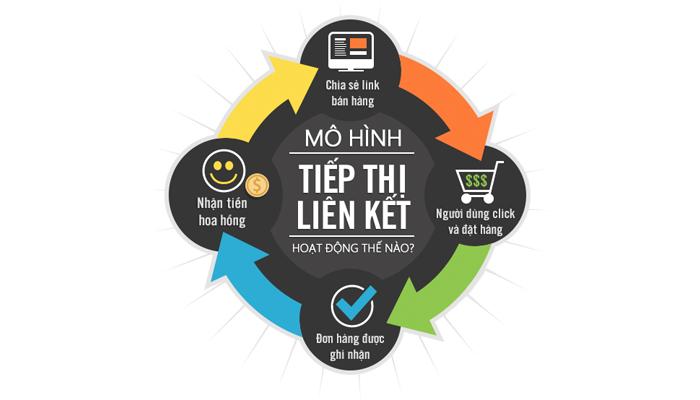 Tiếp thị liên kết là gì? Phân biệt tiếp thị liên kết và bán hàng đa cấp