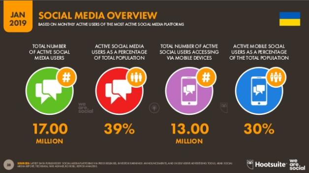 Количество пользователей соц. сетей в Украине