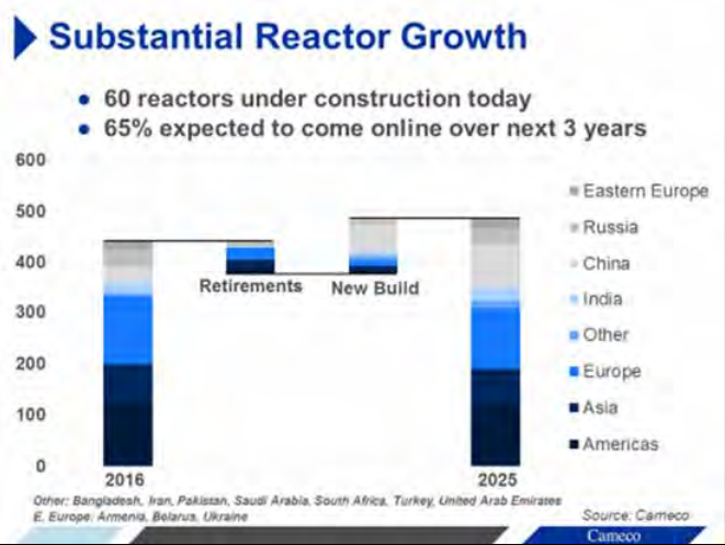 Nuke_Reactor_Growth.png
