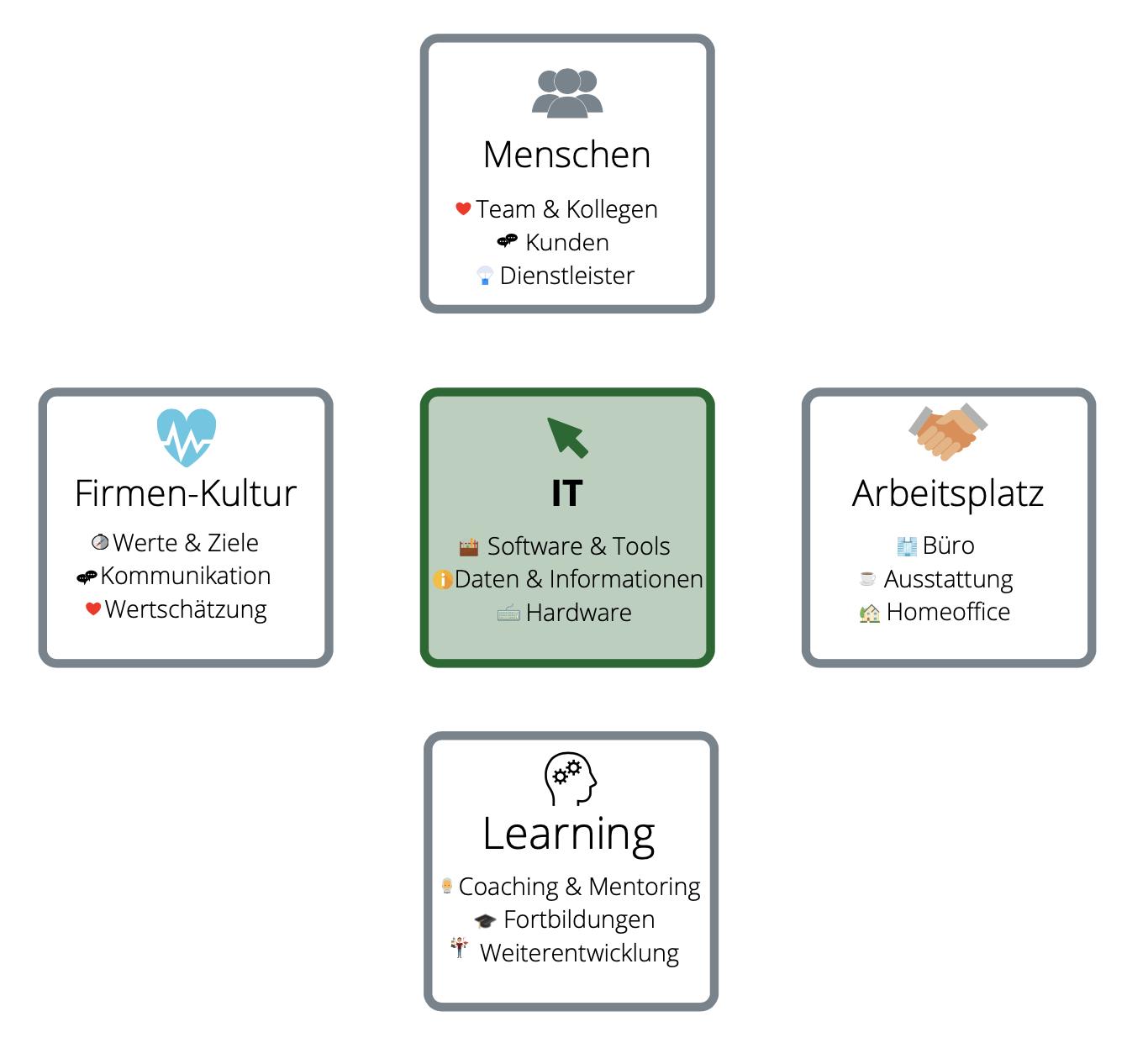 Grafik der 5 Bereiche der Employee Experience: Menschen, Firmen-Kultur, IT, Arbeitsplatz und Learning