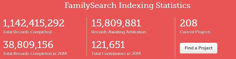 FamilySearch Indexing Statistics Chart