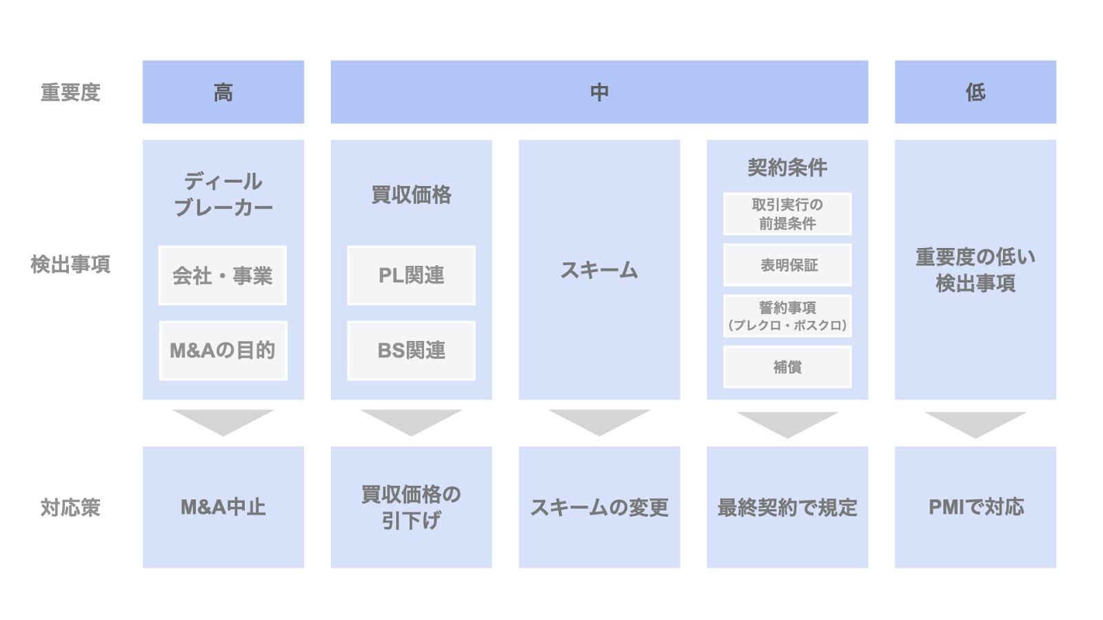 【重要度別】法務DDの検出事項と対応策
