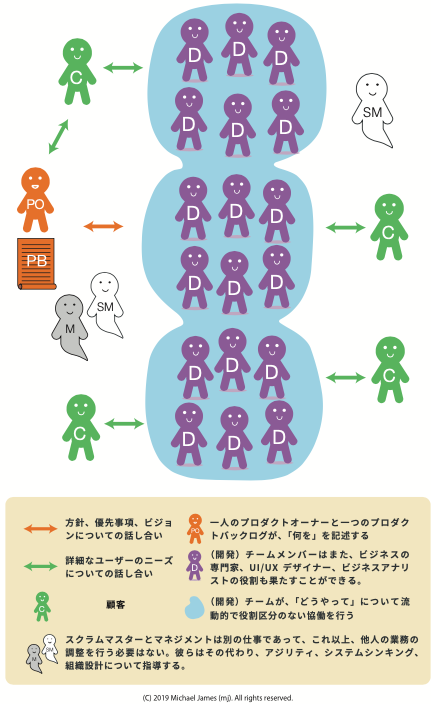 https://scrummaster.jp/why-scrum-isnt-making-your-company-very-agile/