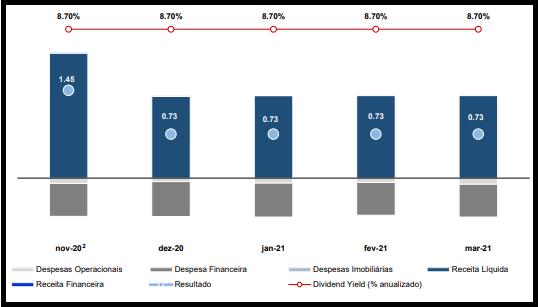 BLMG11 traz resultados de março e seu perfil de investimento