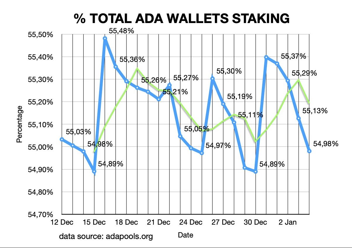 Graph showing the percentage of existing ADA wallets that are currently staking