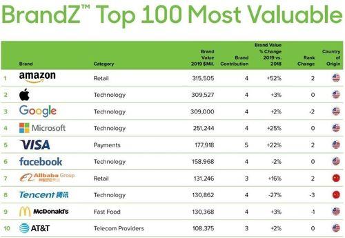 新手投資推薦美股價值投資:好公司