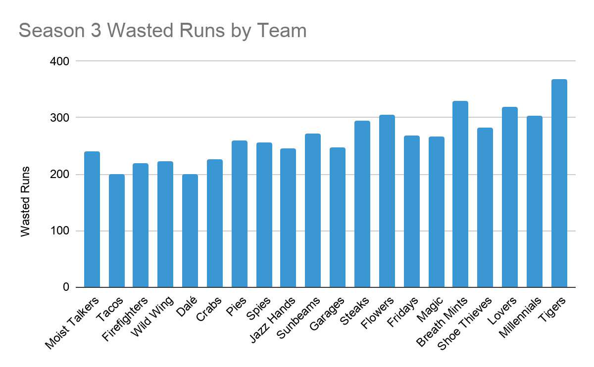 A column chart shows the 240 Wasted Runs by the Moist Talkers stacked against the rest of the league. The Moist Talkers are definitely in the bottom end, but are far from the bottom. The other values range from 200 to just over 350.