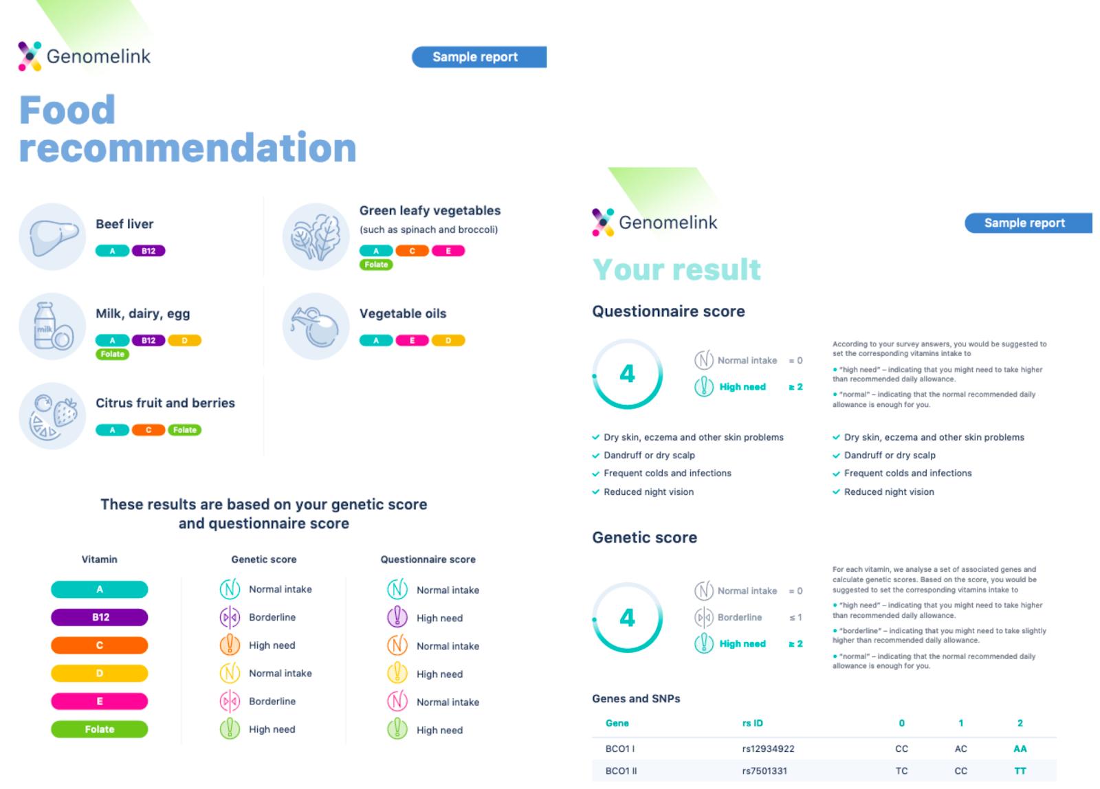 Genomelink Персонализированный совет по питанию.