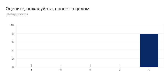 Диаграмма ответов в Формах. Вопрос: Оцените, пожалуйста, проект в целом. Количество ответов: 8ответов.